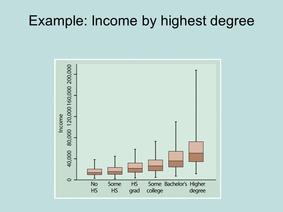 Example: Income by highest degree