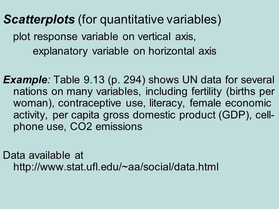 Scatterplots (for quantitative variables)
