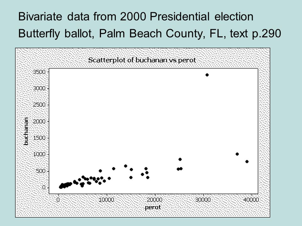 Bivariate data from 2000 Presidential election