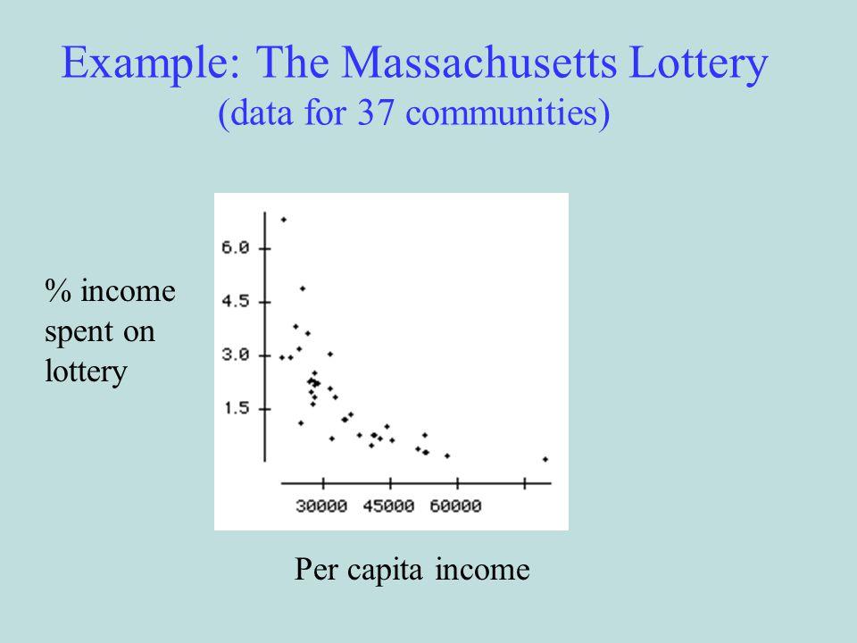 Example: The Massachusetts Lottery (data for 37 communities)