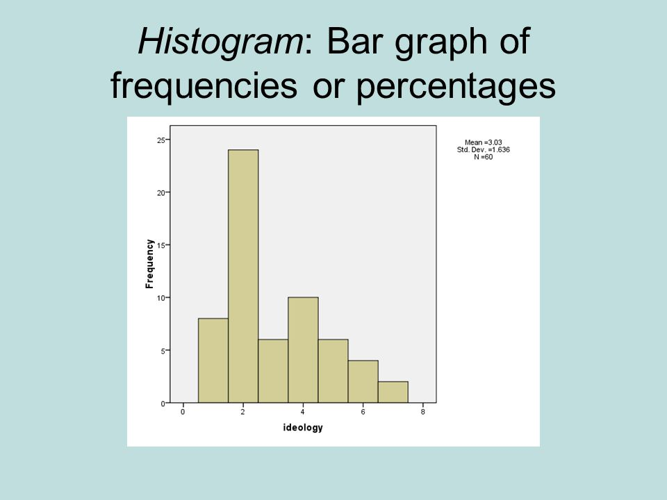 Histogram: Bar graph of frequencies or percentages