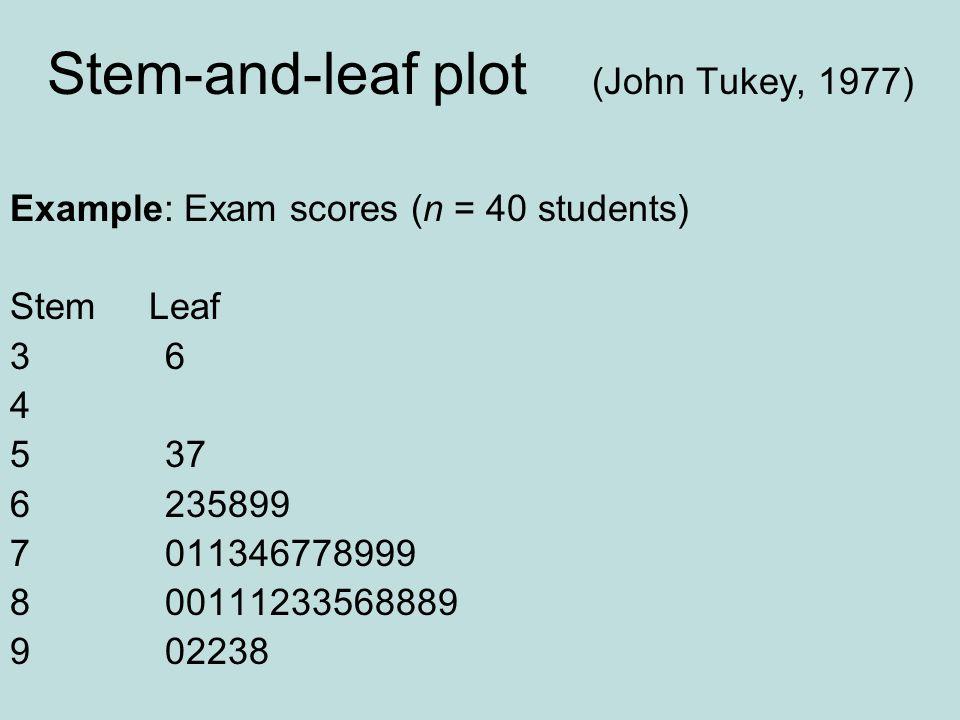 Stem-and-leaf plot (John Tukey, 1977)