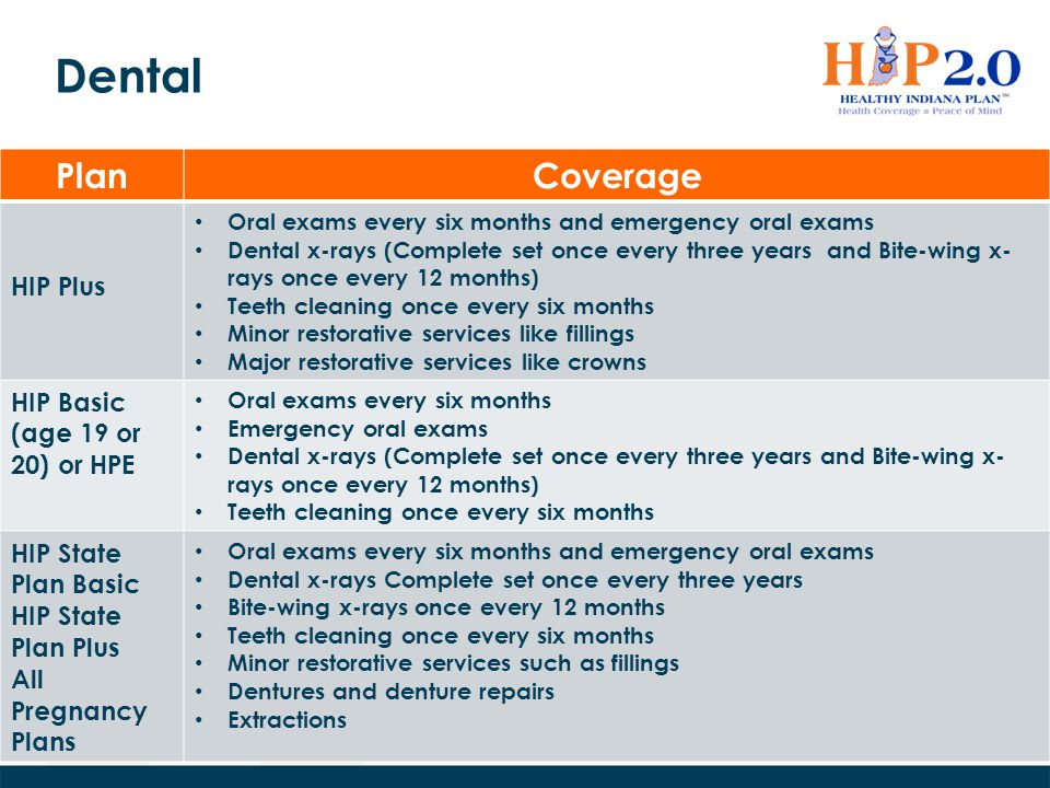 Dental Plan Coverage HIP Plus HIP Basic (age 19 or 20) or HPE