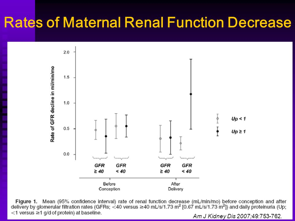 Rates of Maternal Renal Function Decrease