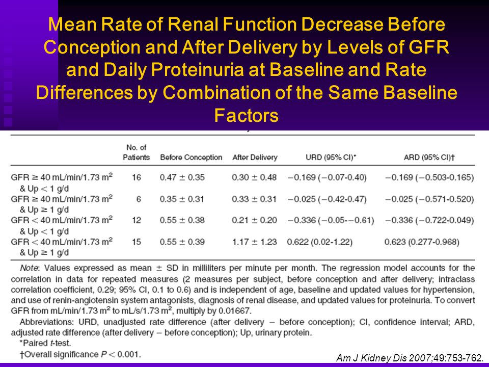 Mean Rate of Renal Function Decrease Before Conception and After Delivery by Levels of GFR and Daily Proteinuria at Baseline and Rate Differences by Combination of the Same Baseline Factors