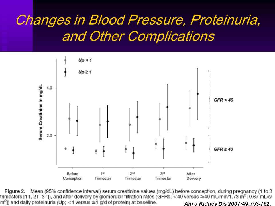 Changes in Blood Pressure, Proteinuria, and Other Complications