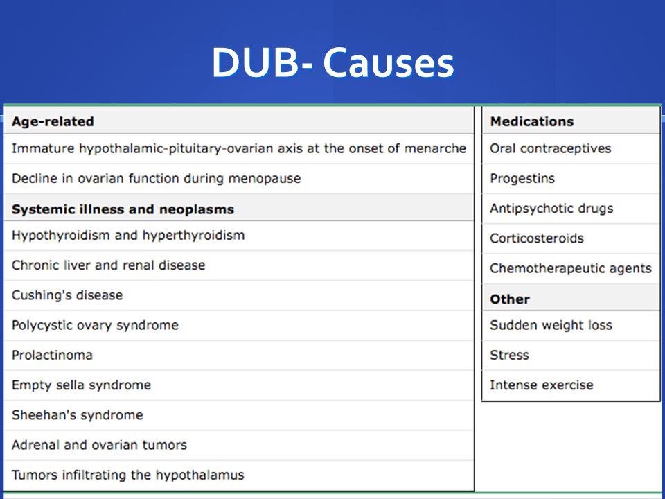 DUB- Causes -Dx of exclusion - Need to work up for other causes first