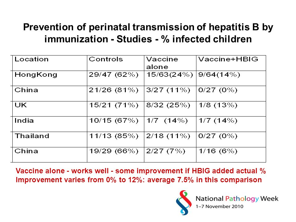 Prevention of perinatal transmission of hepatitis B by immunization - Studies - % infected children