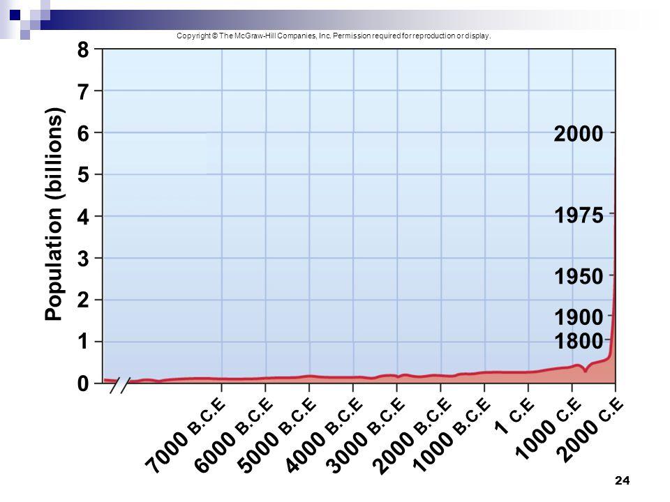 Population (billions)
