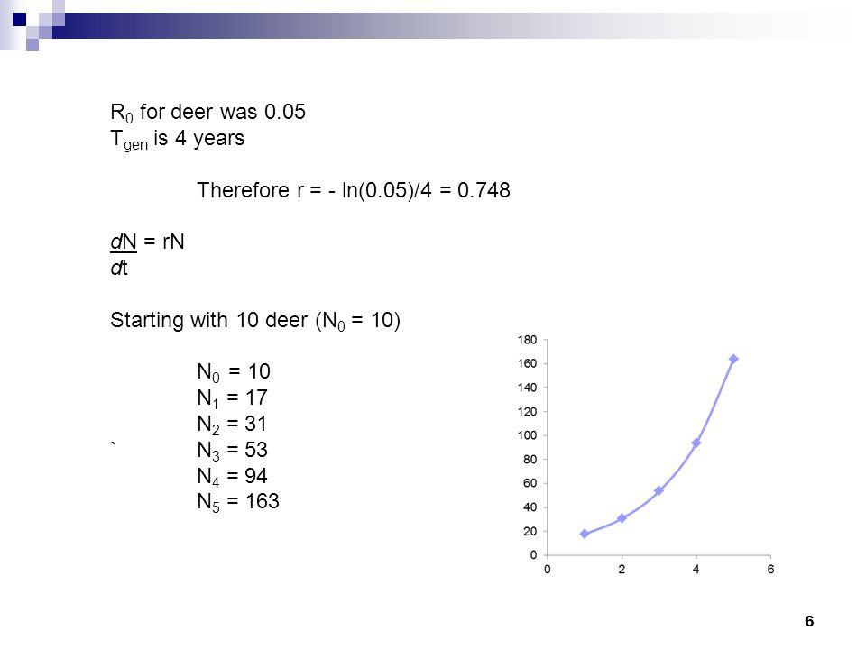 R0 for deer was 0.05 Tgen is 4 years. Therefore r = - ln(0.05)/4 = 0.748. dN = rN. dt. Starting with 10 deer (N0 = 10)
