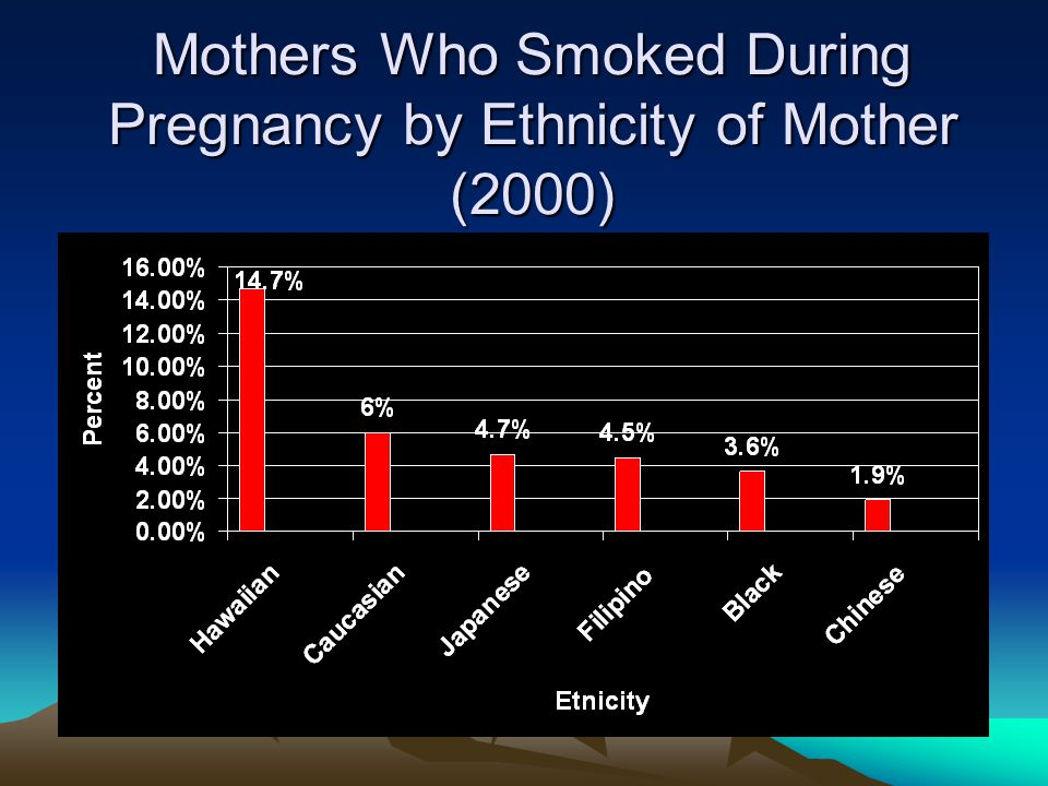 Mothers Who Smoked During Pregnancy by Ethnicity of Mother (2000)