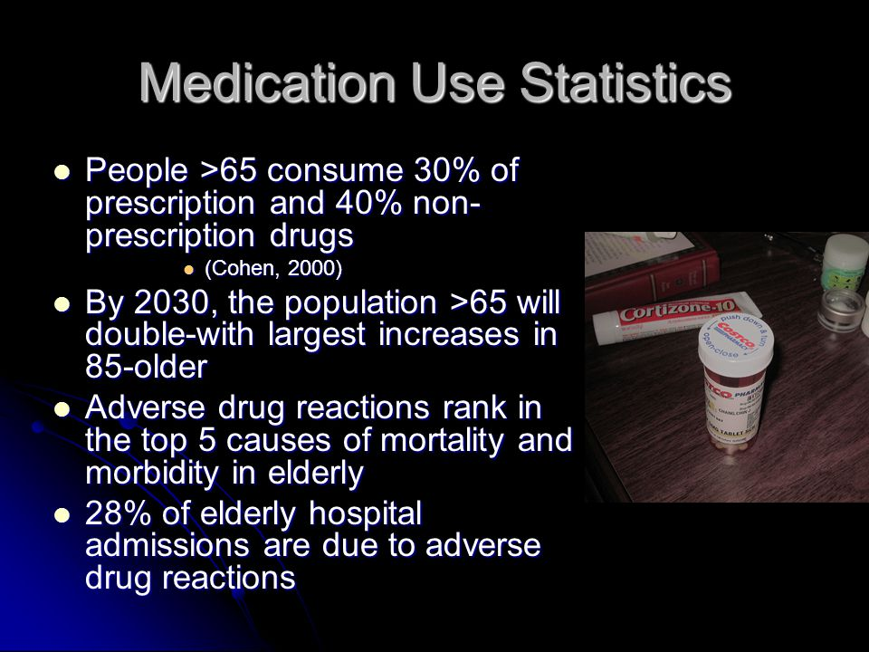 Medication Use Statistics