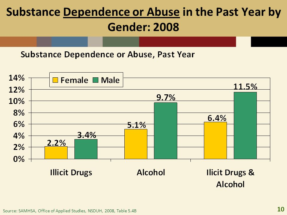 Substance Dependence or Abuse in the Past Year by Gender: 2008