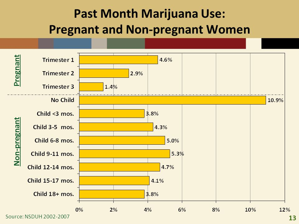 Past Month Marijuana Use: Pregnant and Non-pregnant Women
