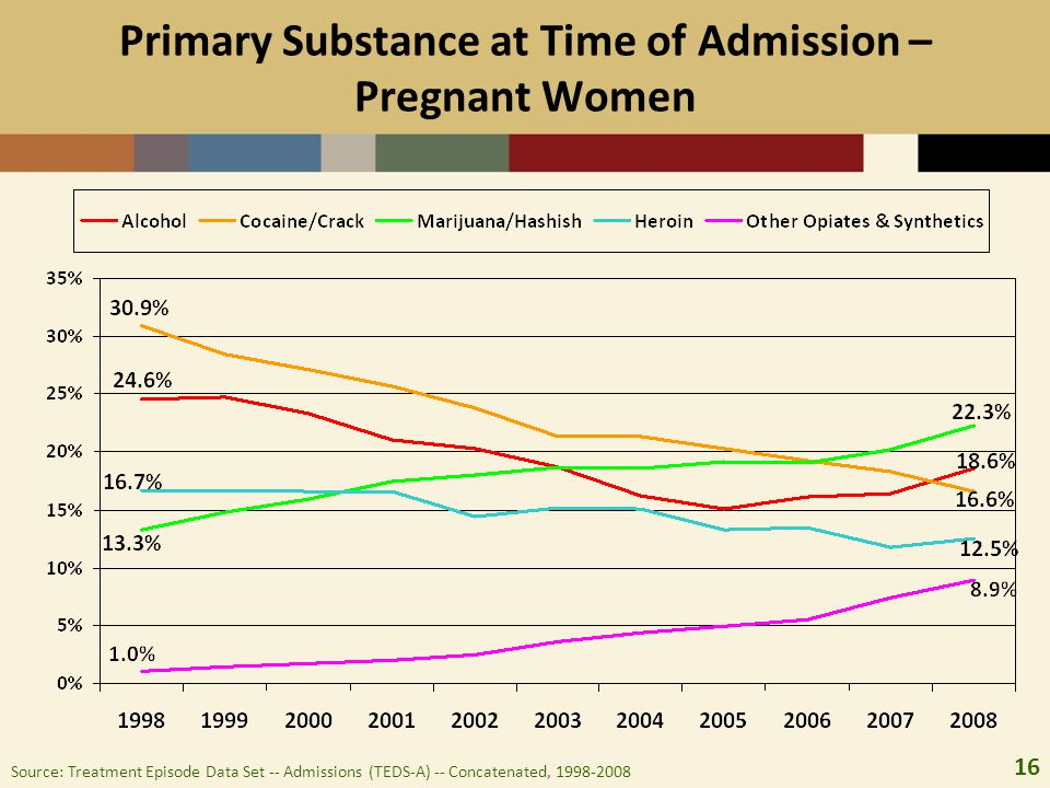 Primary Substance at Time of Admission – Pregnant Women