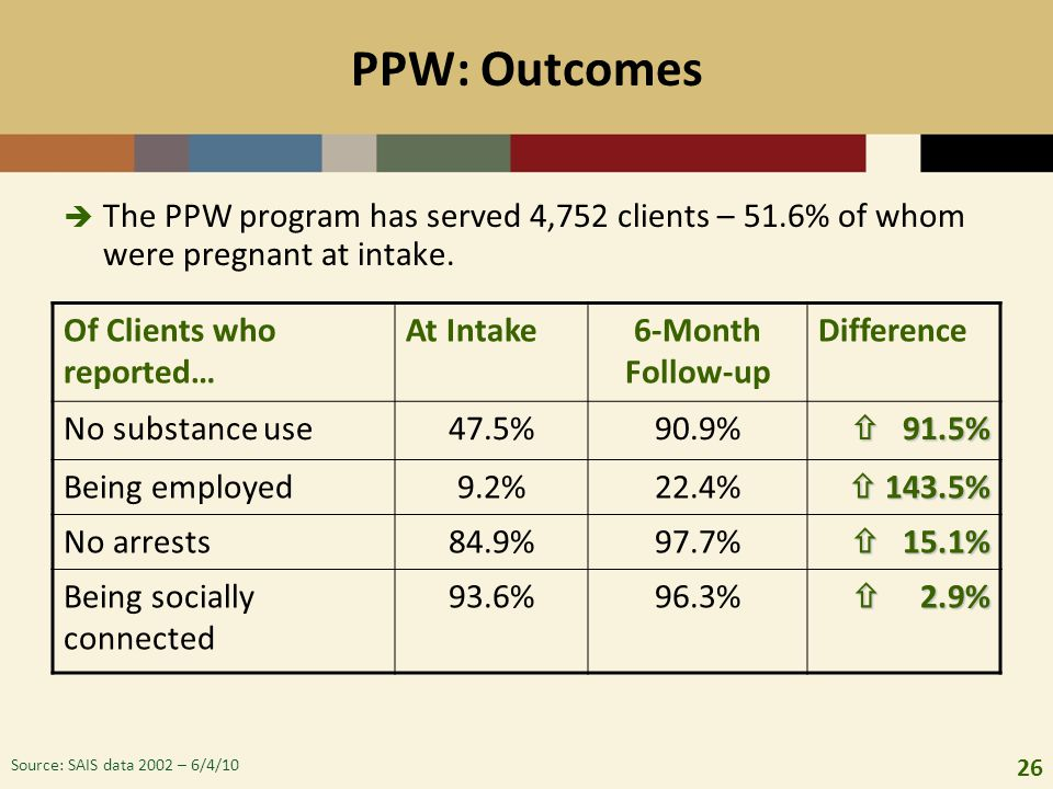 PPW: Outcomes The PPW program has served 4,752 clients – 51.6% of whom were pregnant at intake. Of Clients who reported…