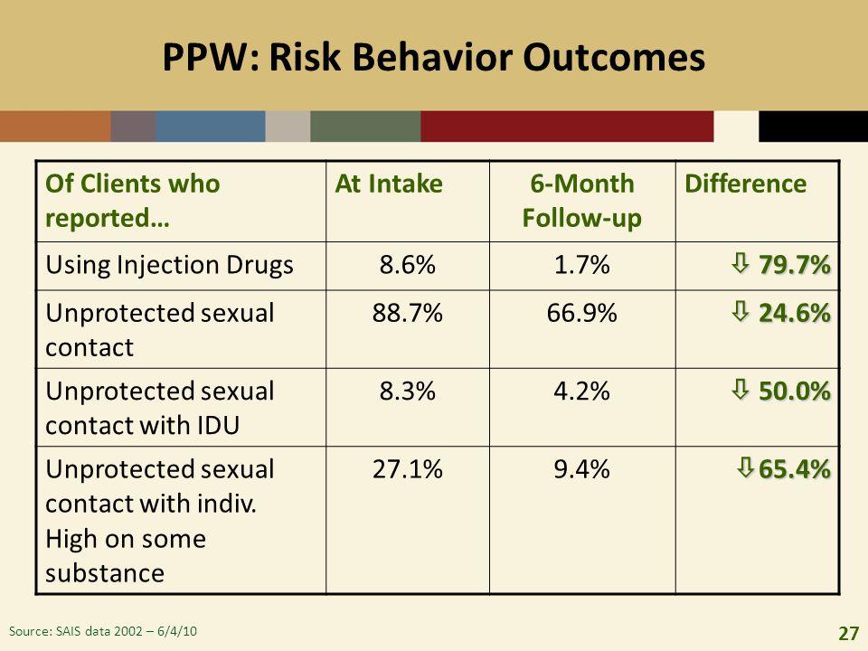 PPW: Risk Behavior Outcomes