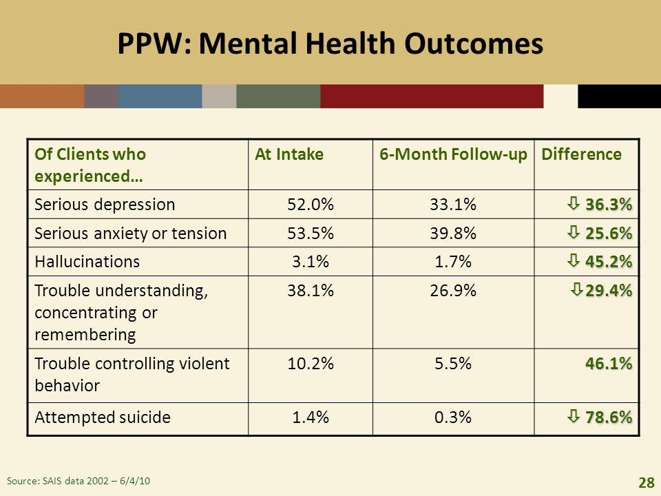 PPW: Mental Health Outcomes