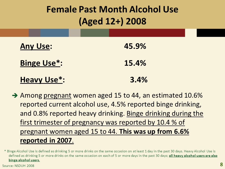 Female Past Month Alcohol Use (Aged 12+) 2008