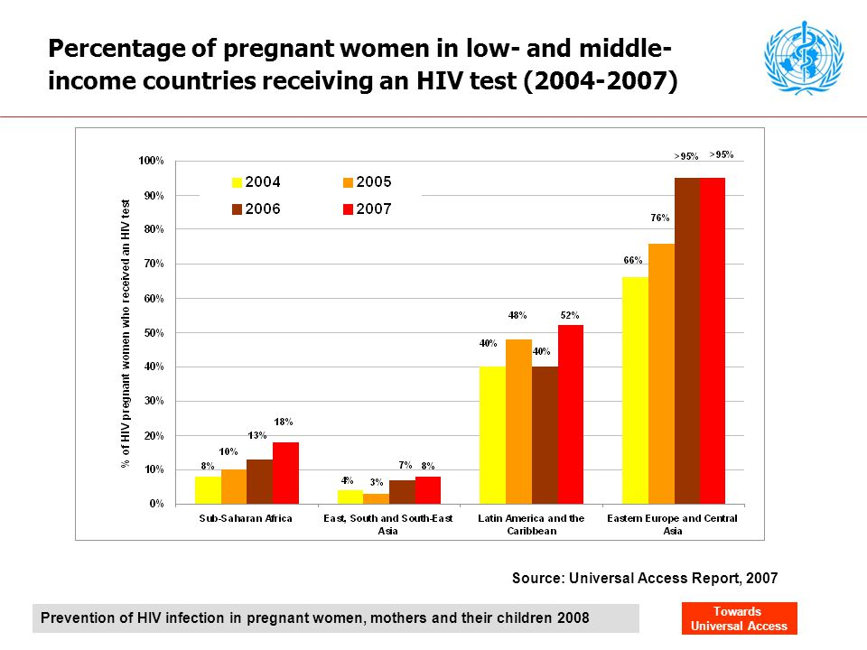 Percentage of pregnant women in low- and middle-income countries receiving an HIV test (2004-2007)
