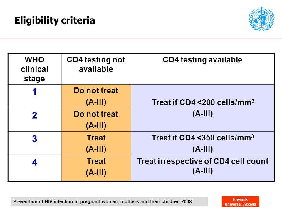 Eligibility criteria 1 2 3 4 WHO clinical stage