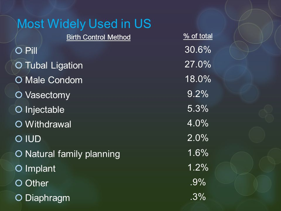 Most Widely Used in US Pill 30.6% Tubal Ligation 27.0% Male Condom