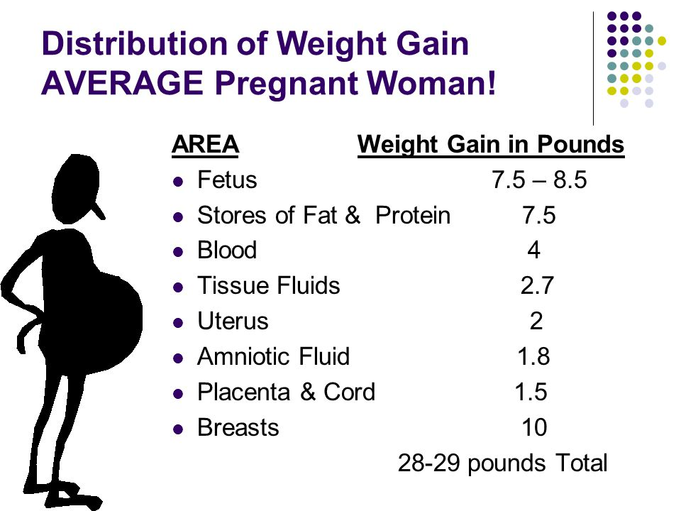 Distribution of Weight Gain AVERAGE Pregnant Woman!