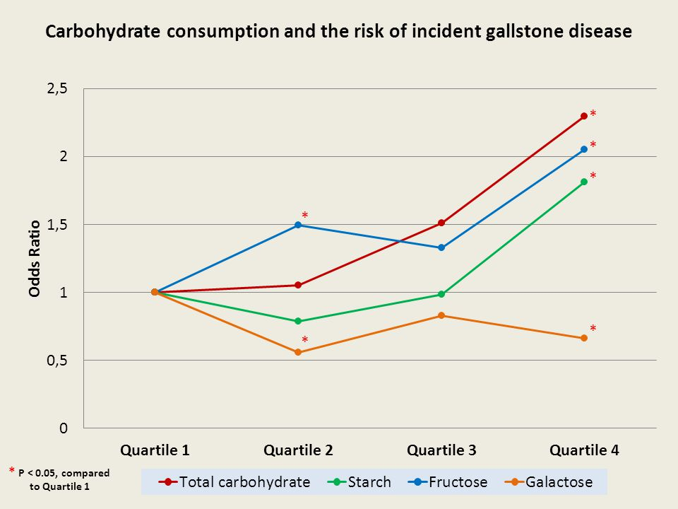 Carbohydrate consumption and the risk of incident gallstone disease