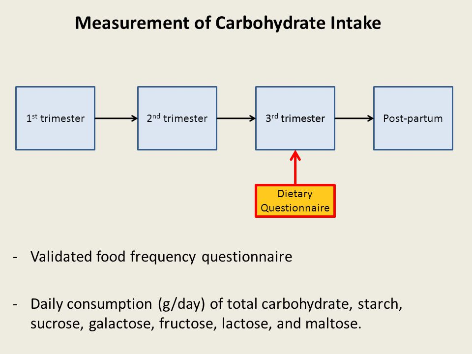 Measurement of Carbohydrate Intake