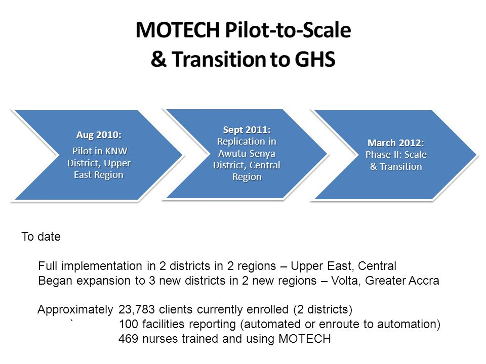 MOTECH Pilot-to-Scale