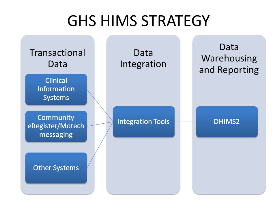 GHS HIMS STRATEGY DHIMS2 Integration Tools