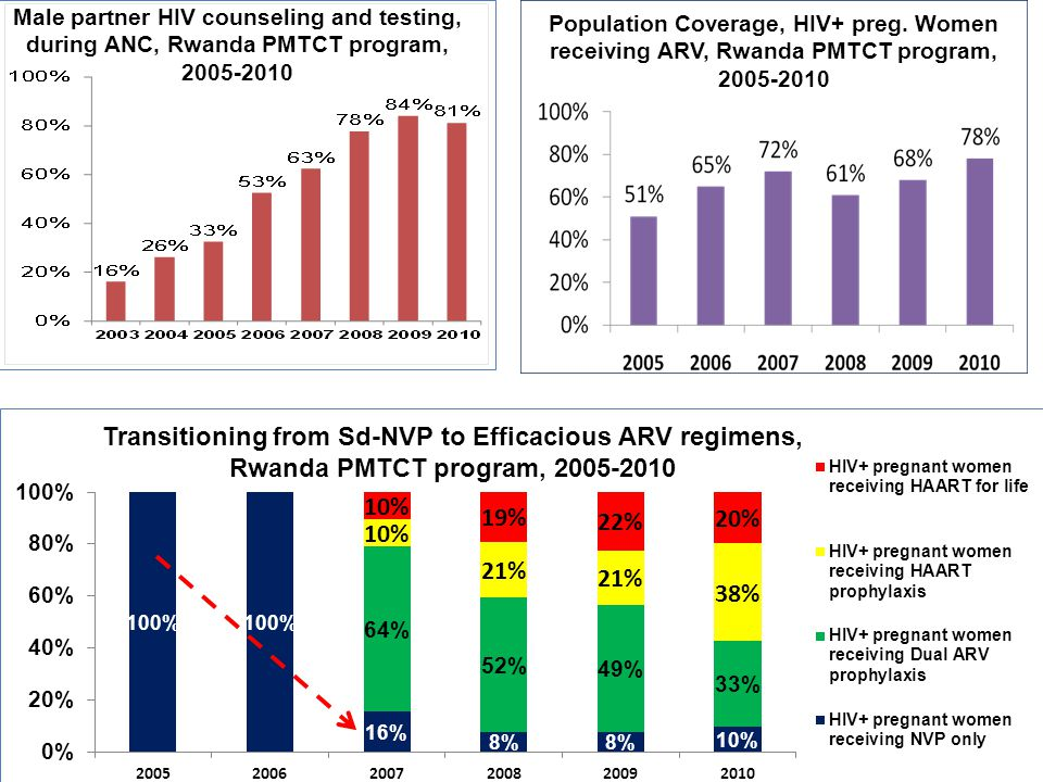 Male partner HIV counseling and testing, during ANC, Rwanda PMTCT program, 2005-2010