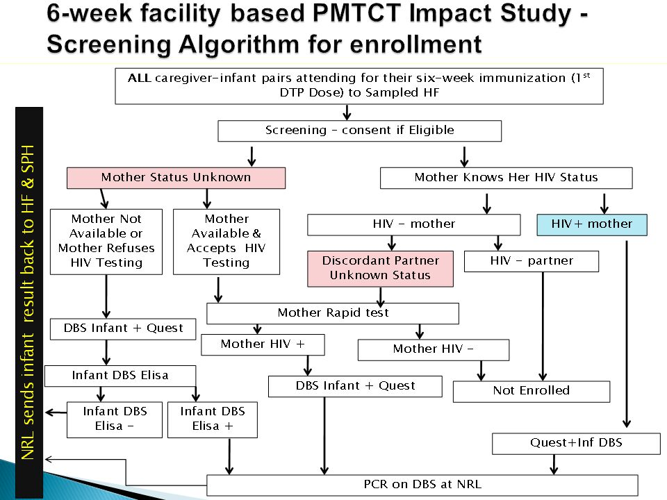 6-week facility based PMTCT Impact Study - Screening Algorithm for enrollment