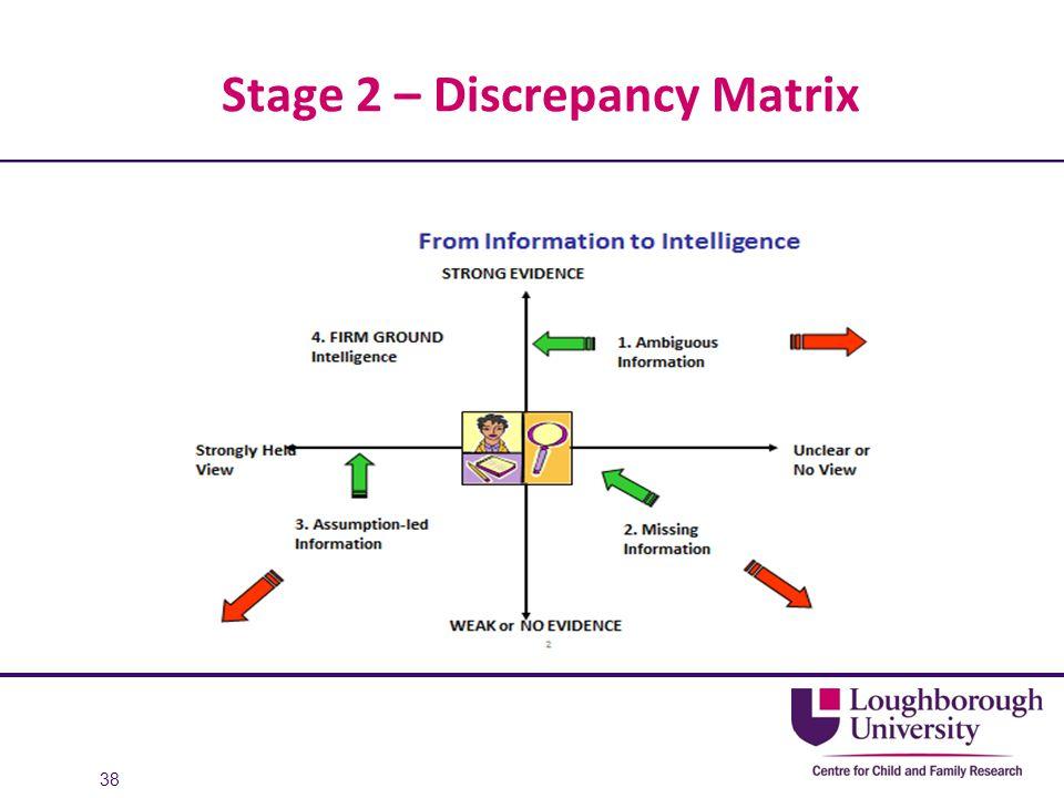Stage 2 – Discrepancy Matrix