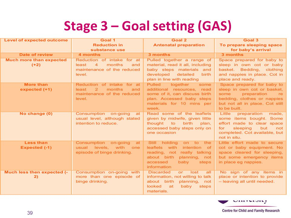 Stage 3 – Goal setting (GAS)