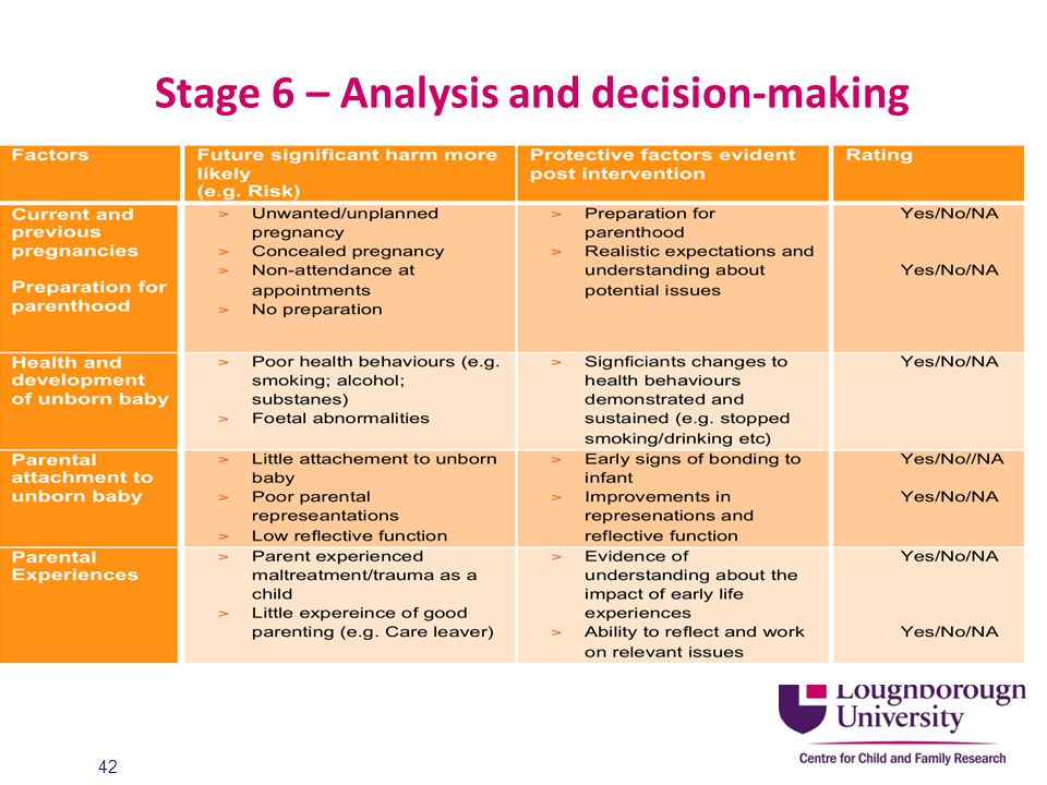 Stage 6 – Analysis and decision-making