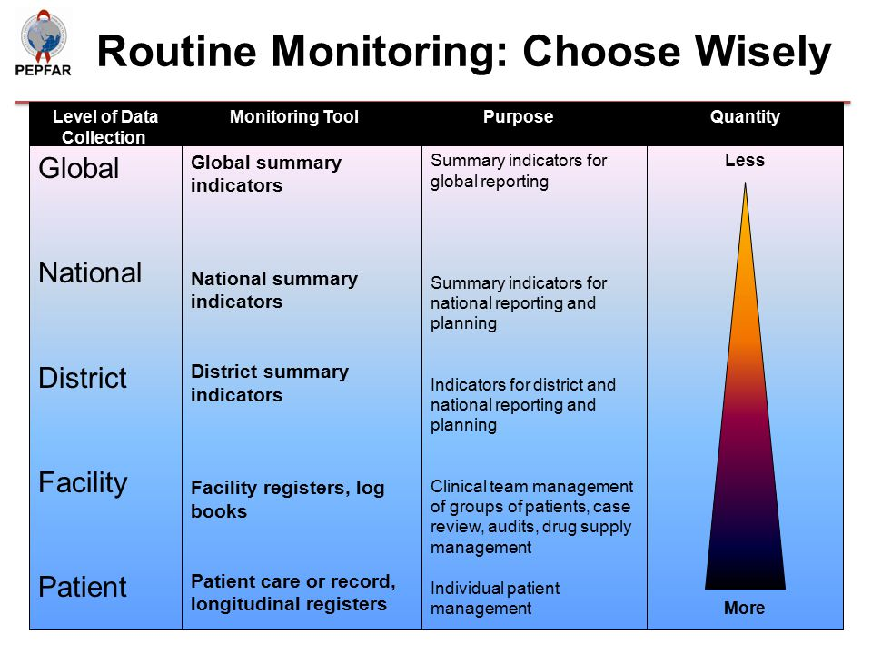 Routine Monitoring: Choose Wisely