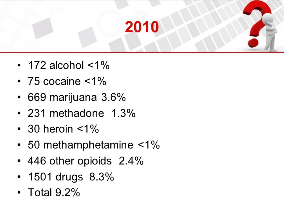 2010 172 alcohol <1% 75 cocaine <1% 669 marijuana 3.6%