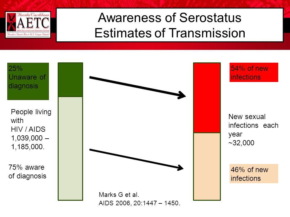 Awareness of Serostatus Estimates of Transmission