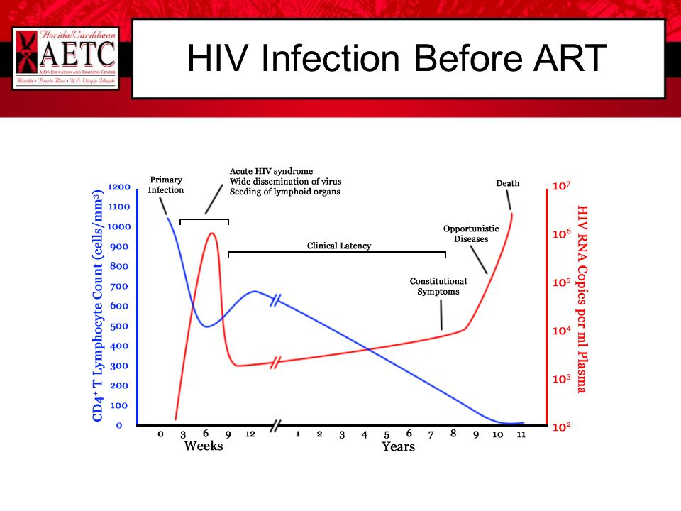 HIV Infection Before ART