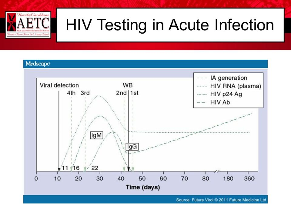 HIV Testing in Acute Infection