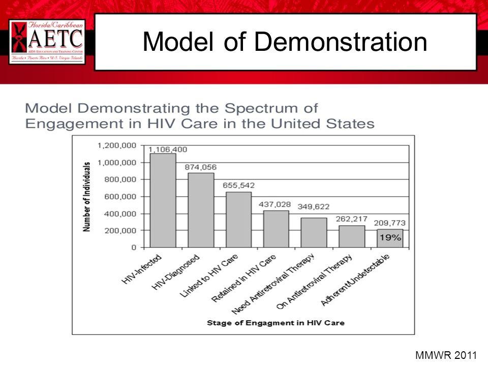Model of Demonstration