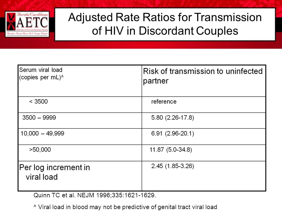 Adjusted Rate Ratios for Transmission of HIV in Discordant Couples