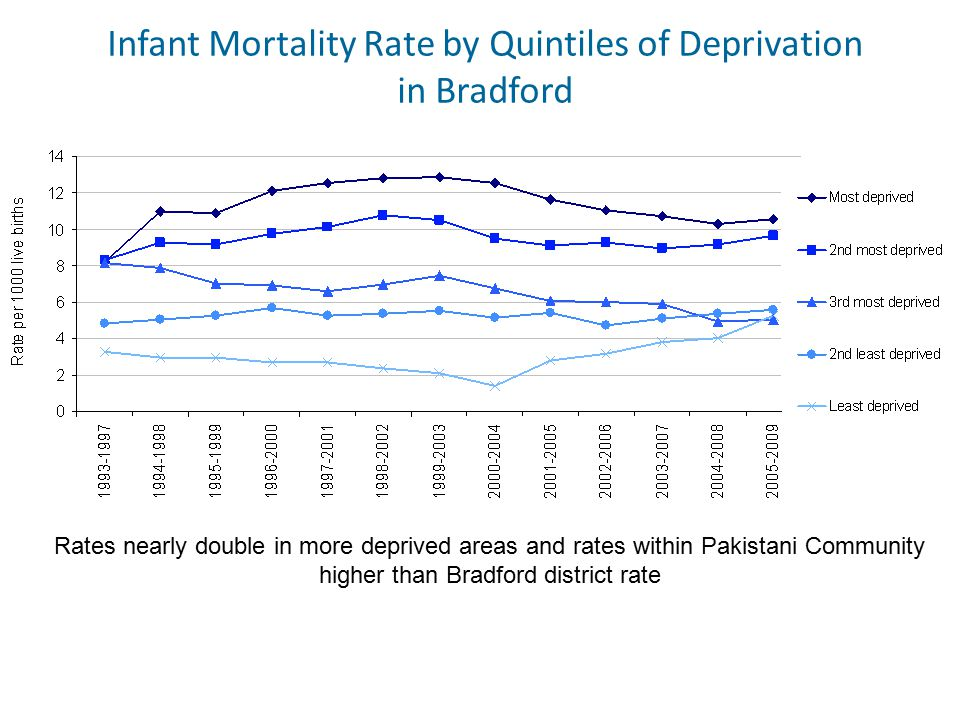 Infant Mortality Rate by Quintiles of Deprivation in Bradford