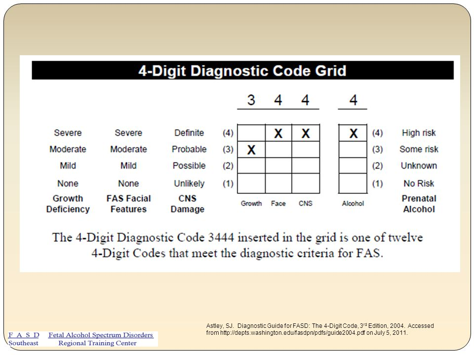 Astley, SJ. Diagnostic Guide for FASD: The 4-Digit Code, 3rd Edition, 2004.