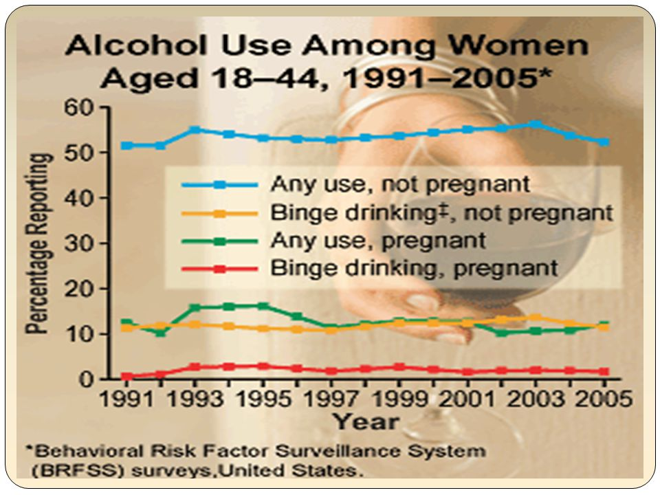 Any use in pregnancy - 12.2% or 1 in 8