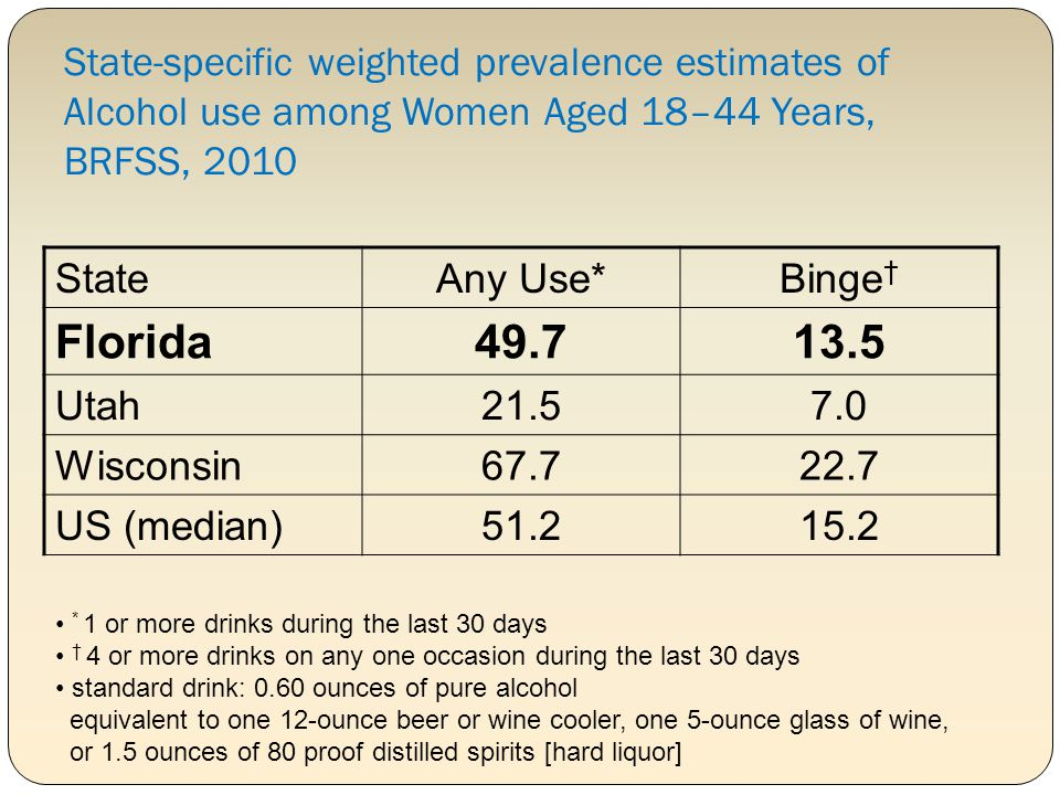 State-specific weighted prevalence estimates of Alcohol use among Women Aged 18–44 Years, BRFSS, 2010