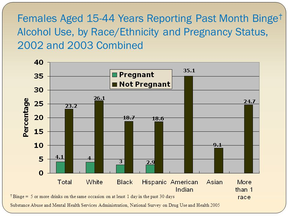 Females Aged 15-44 Years Reporting Past Month Binge† Alcohol Use, by Race/Ethnicity and Pregnancy Status, 2002 and 2003 Combined