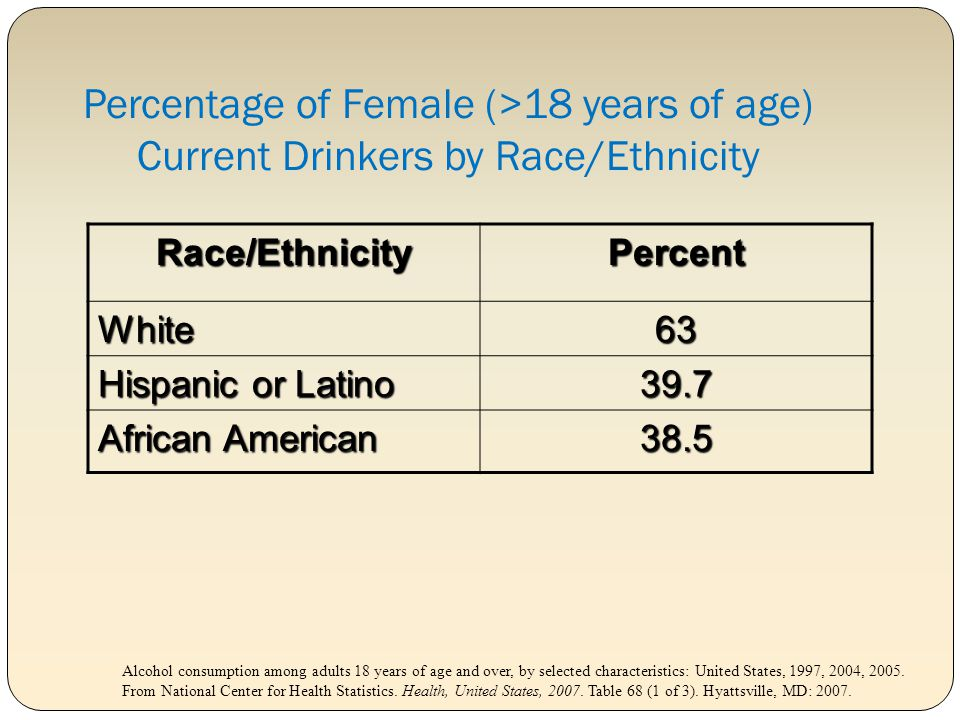 Percentage of Female (>18 years of age) Current Drinkers by Race/Ethnicity