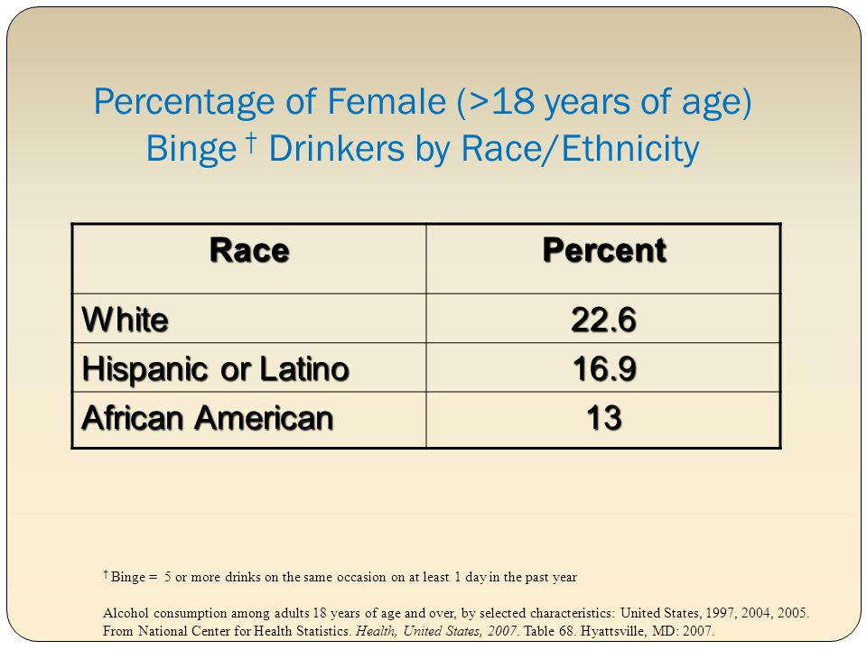 Percentage of Female (>18 years of age) Binge † Drinkers by Race/Ethnicity
